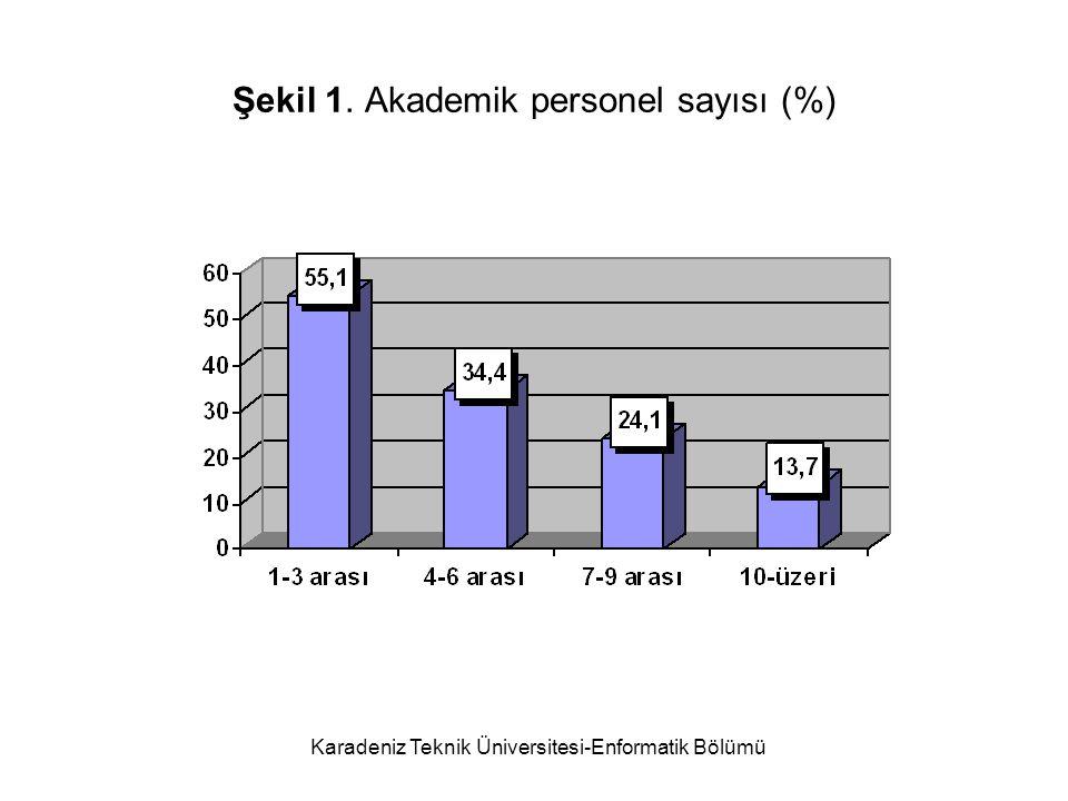 Karadeniz Teknik Üniversitesi-Enformatik Bölümü Şekil 2. İdari personel sayısı (%)