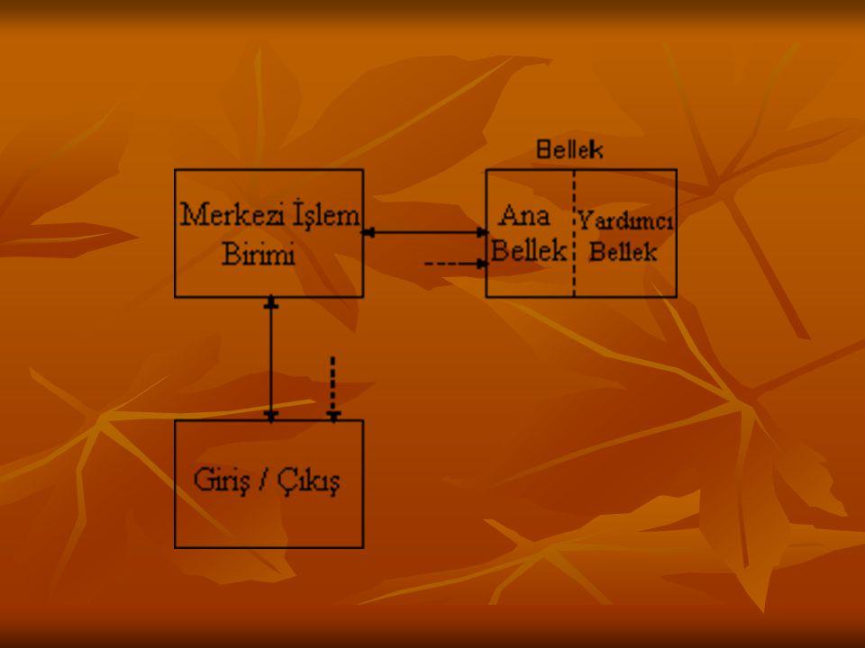 YAZILIM (1) İşletim Sistemi (Operating Sistem): İşletim Sistemi (Operating Sistem): Kullanıcı ile bilgisayar arasında iletişimi sağlayan programlardır.
