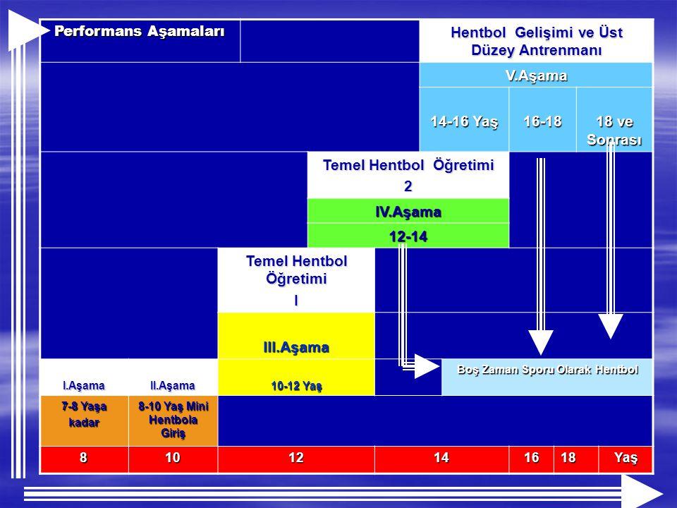 Performans Aşamaları Hentbol Gelişimi ve Üst Düzey Antrenmanı V.Aşama 14-16 Yaş 16-18 18 ve Sonrası Temel Hentbol Öğretimi 2 IV.Aşama 12-14 I III.Aşam