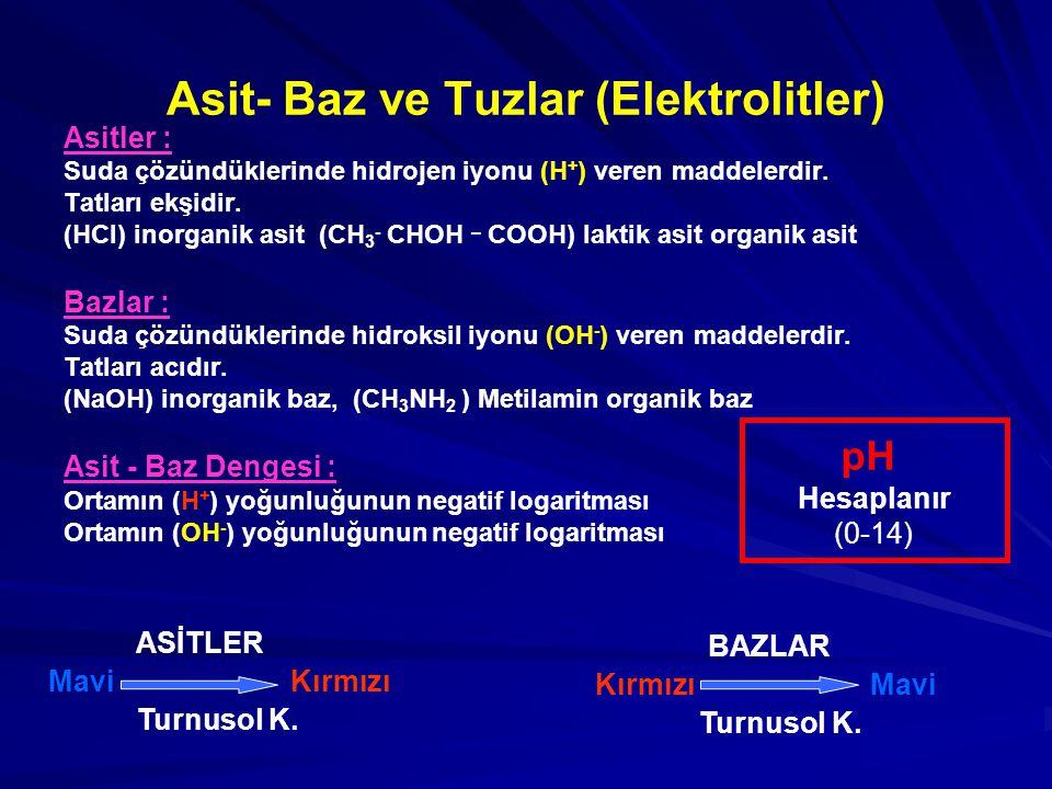 Asit- Baz ve Tuzlar (Elektrolitler) Asitler : Suda çözündüklerinde hidrojen iyonu (H + ) veren maddelerdir. Tatları ekşidir. (HCI) inorganik asit (CH