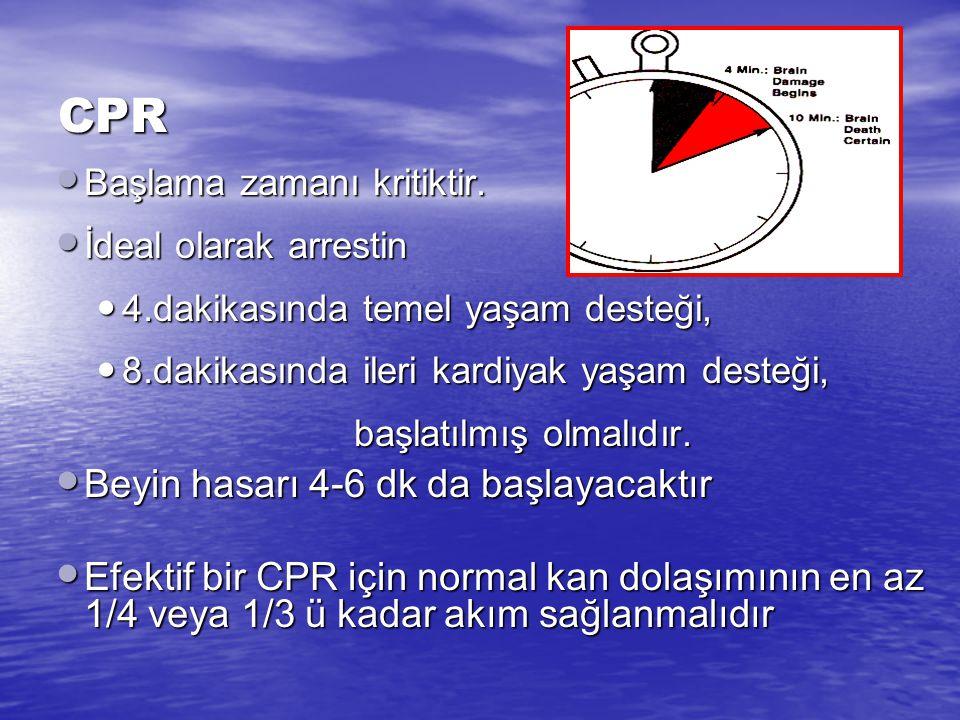 Tarihçe Modern KPR, 40 yıllık geçmiş Modern KPR, 40 yıllık geçmiş 1960'a kadar sadece solunum desteği 1960'a kadar sadece solunum desteği 1956 - ilk d