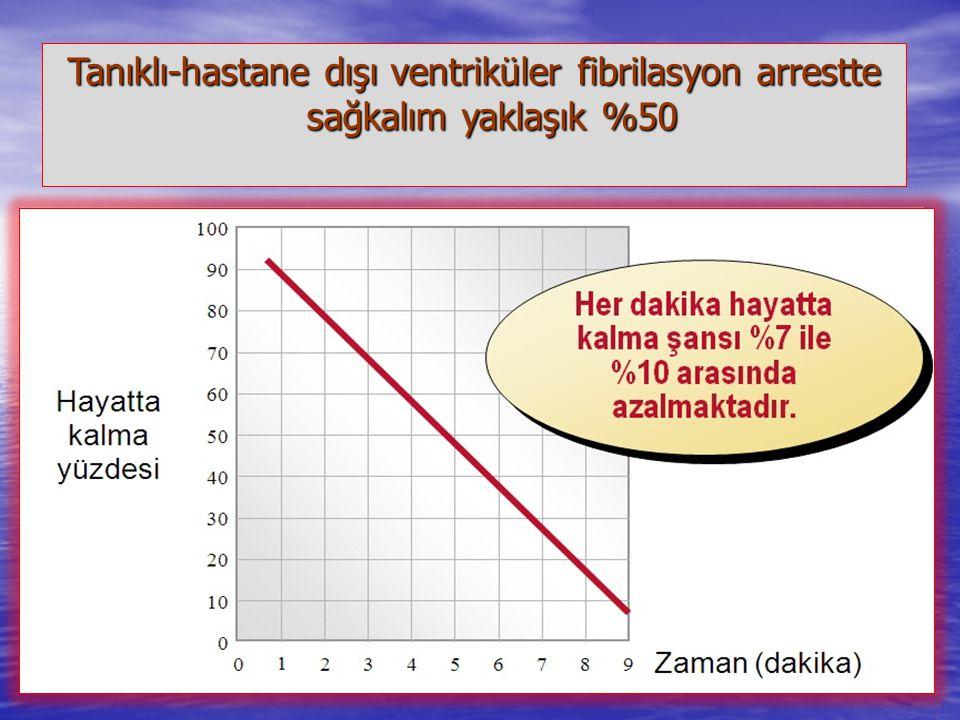 Müdahale Süresi < 2 dk < 2 dk –Sağ kalım% 48 >10 dk >10 dk –Sağ kalım<%10 < 2 dk < 2 dk –Sağ kalım% 48 >10 dk >10 dk –Sağ kalım<%10 Holmberg M, Holmbe