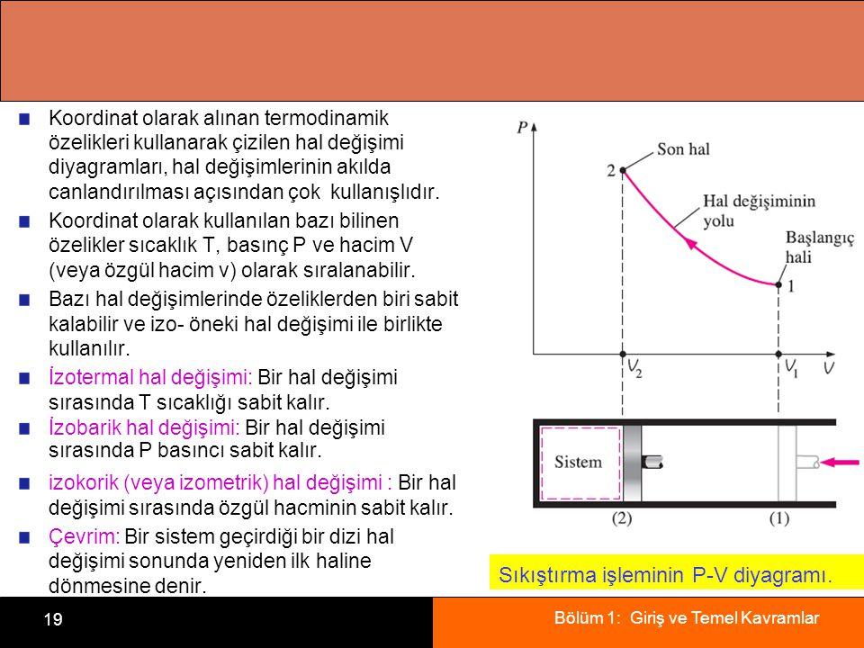 Bölüm 1: Giriş ve Temel Kavramlar 19 Koordinat olarak alınan termodinamik özelikleri kullanarak çizilen hal değişimi diyagramları, hal değişimlerinin akılda canlandırılması açısından çok kullanışlıdır.