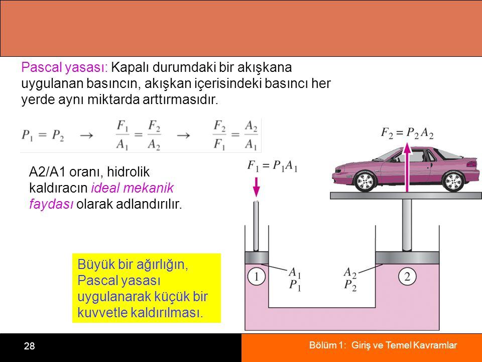 Bölüm 1: Giriş ve Temel Kavramlar 28 Pascal yasası: Kapalı durumdaki bir akışkana uygulanan basıncın, akışkan içerisindeki basıncı her yerde aynı miktarda arttırmasıdır.