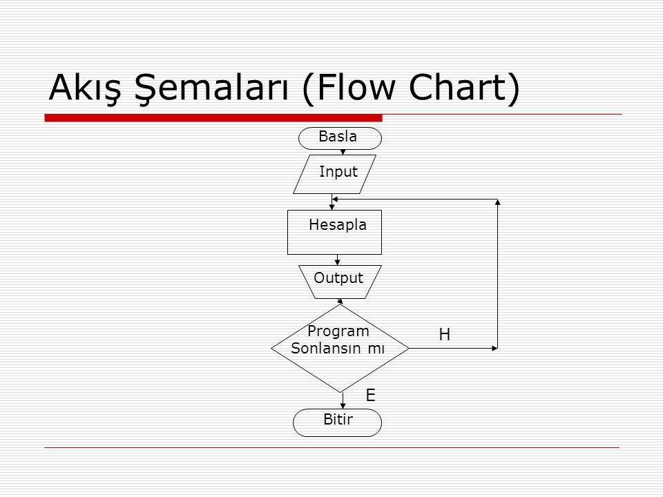 Akış Şemaları (Flow Chart) Basla Input Hesapla Output Program Sonlansın mı Bitir H E
