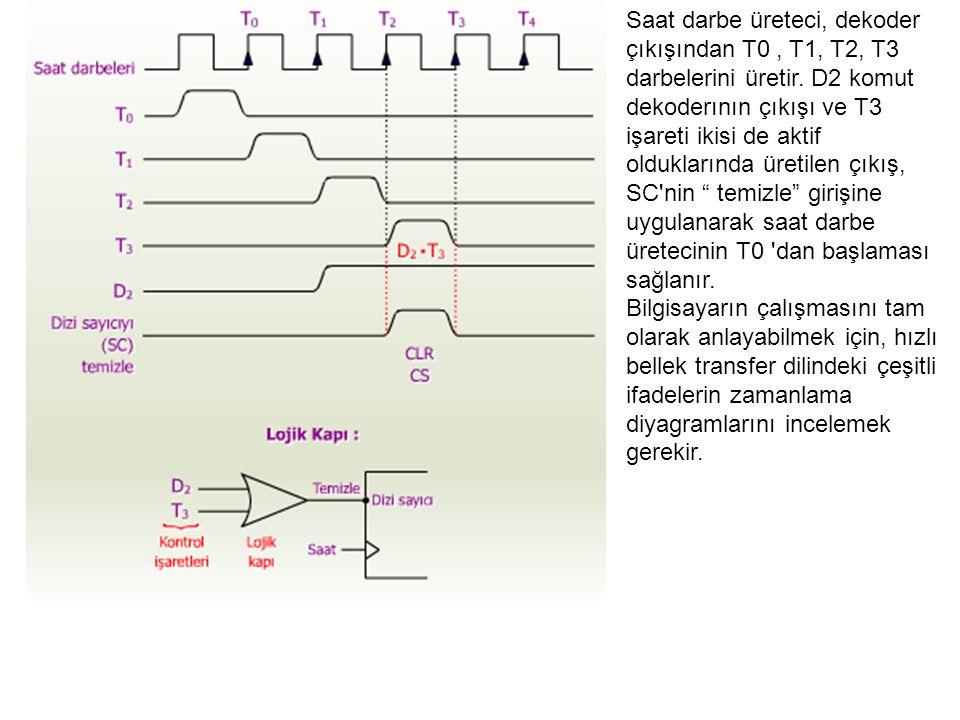 Saat darbe üreteci, dekoder çıkışından T0, T1, T2, T3 darbelerini üretir. D2 komut dekoderının çıkışı ve T3 işareti ikisi de aktif olduklarında üretil