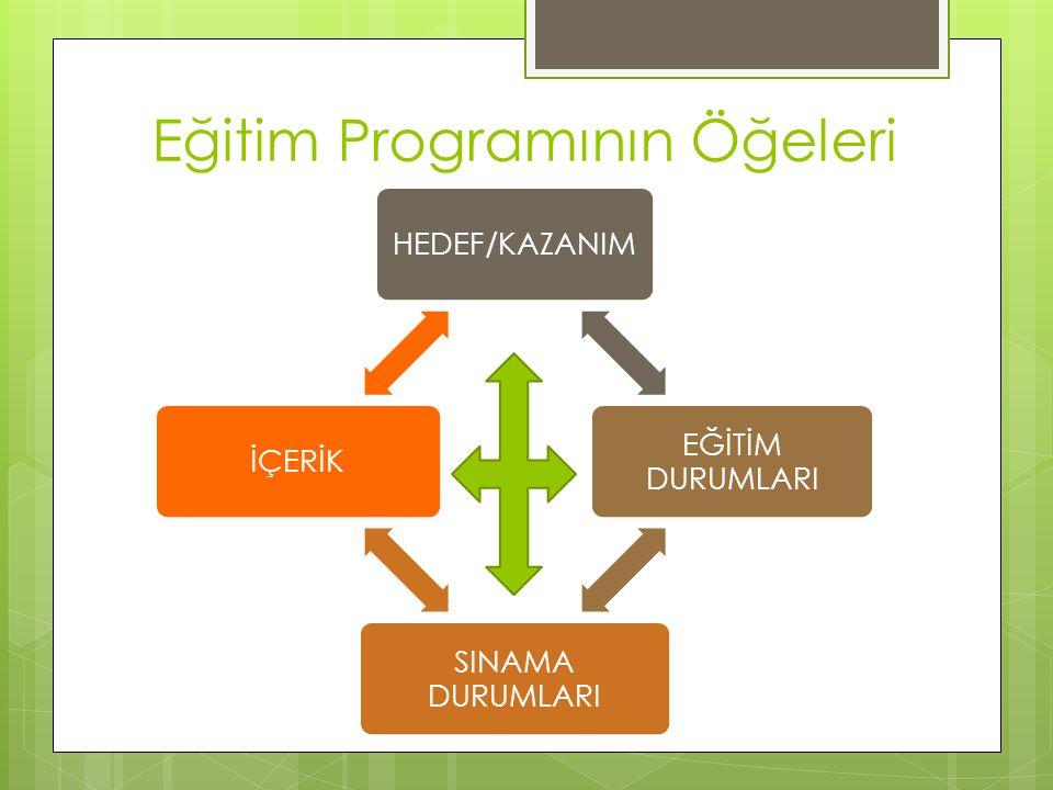 Eğitim Programının Öğeleri HEDEF/KAZANIM EĞİTİM DURUMLARI SINAMA DURUMLARI İÇERİK