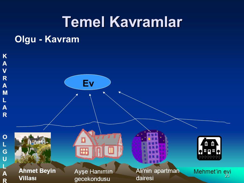 23 Temel Kavramlar Olgu - Kavram Ev Ahmet Beyin Villası Ayşe Hanımın gecekondusu Ali'nin apartman dairesi Mehmet'in evi KAVRAMLARKAVRAMLAR OLGULAROLGU