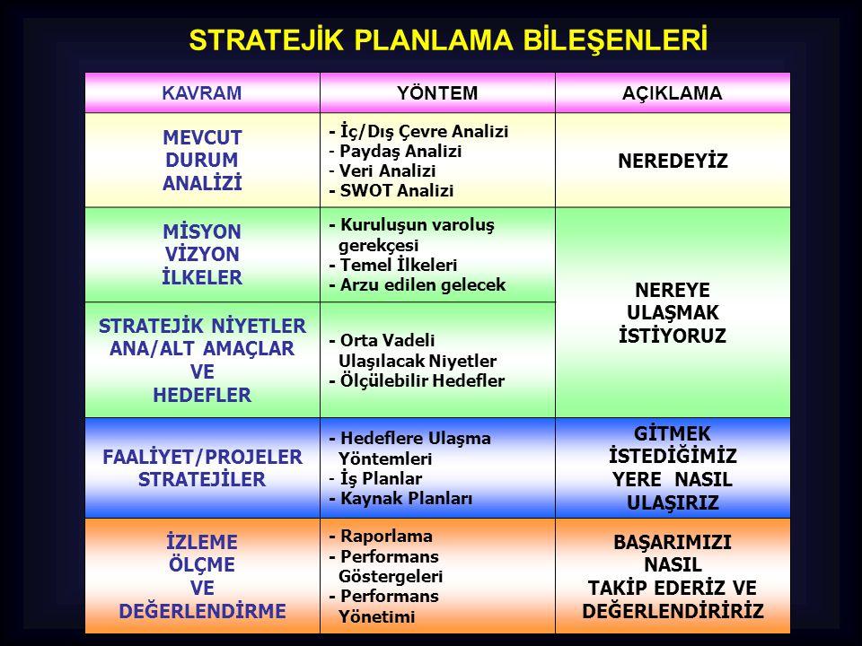 DURUM ANALİZİ Stratejik planlama sürecinin ilk adımıdır.