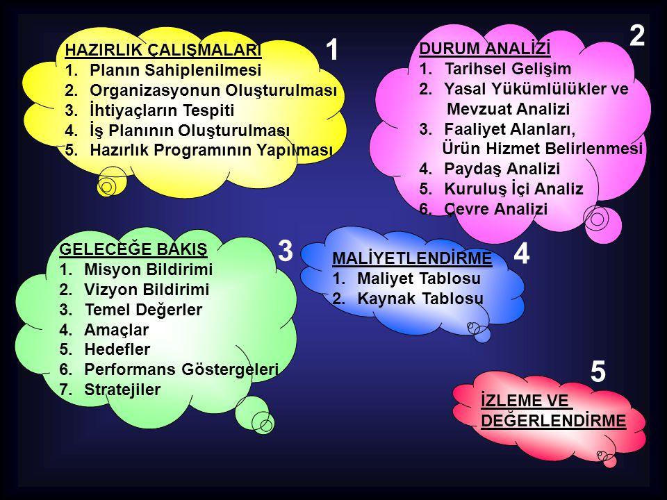GELECEĞE BAKIŞ 1.Misyon Bildirimi 2.Vizyon Bildirimi 3.Temel Değerler 4.Amaçlar 5.Hedefler 6.Performans Göstergeleri 7.Stratejiler 3 MALİYETLENDİRME 1