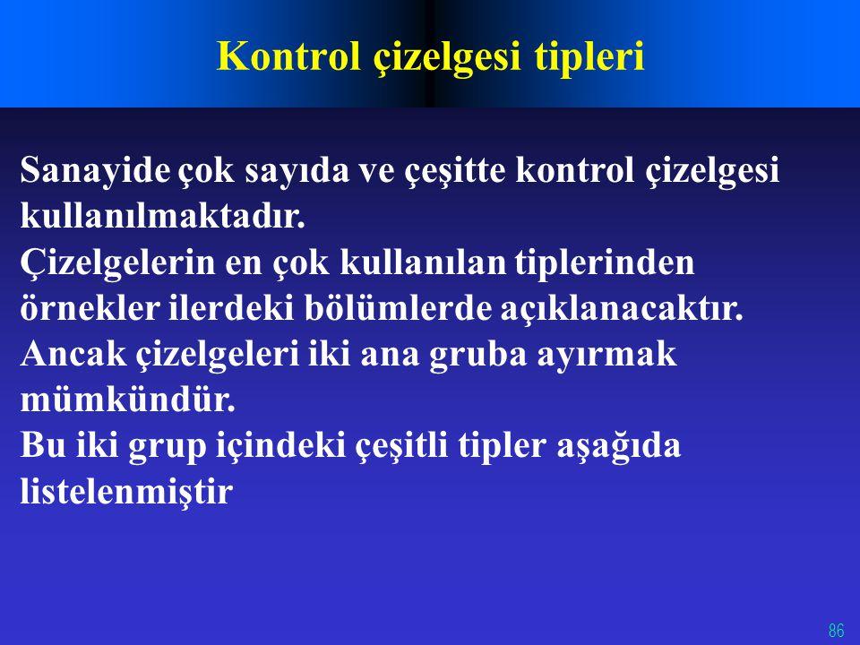 86 Kontrol çizelgesi tipleri Sanayide çok sayıda ve çeşitte kontrol çizelgesi kullanılmaktadır. Çizelgelerin en çok kullanılan tiplerinden örnekler il