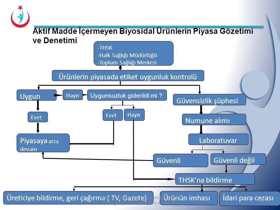 T.C. Sağlık Bakanlığı Türkiye Halk Sağlığı Kurumu Ürünlerin piyasada etiket uygunluk kontrolü Uygunsuzluk giderildi mi ? Uygun Güvensizlik şüphesi Piy