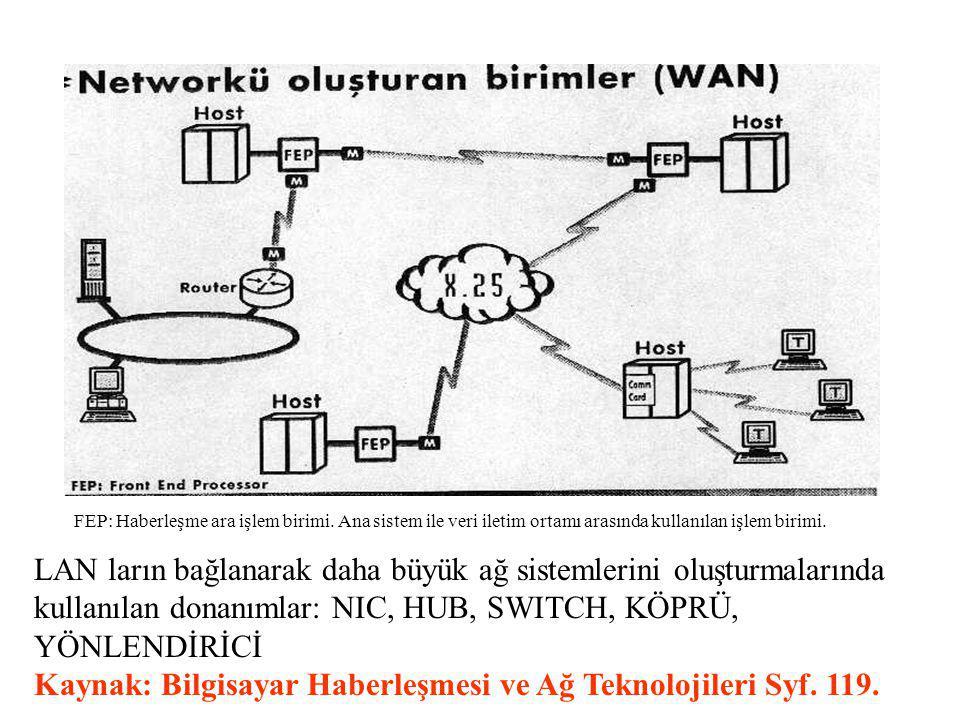 FEP: Haberleşme ara işlem birimi. Ana sistem ile veri iletim ortamı arasında kullanılan işlem birimi. LAN ların bağlanarak daha büyük ağ sistemlerini