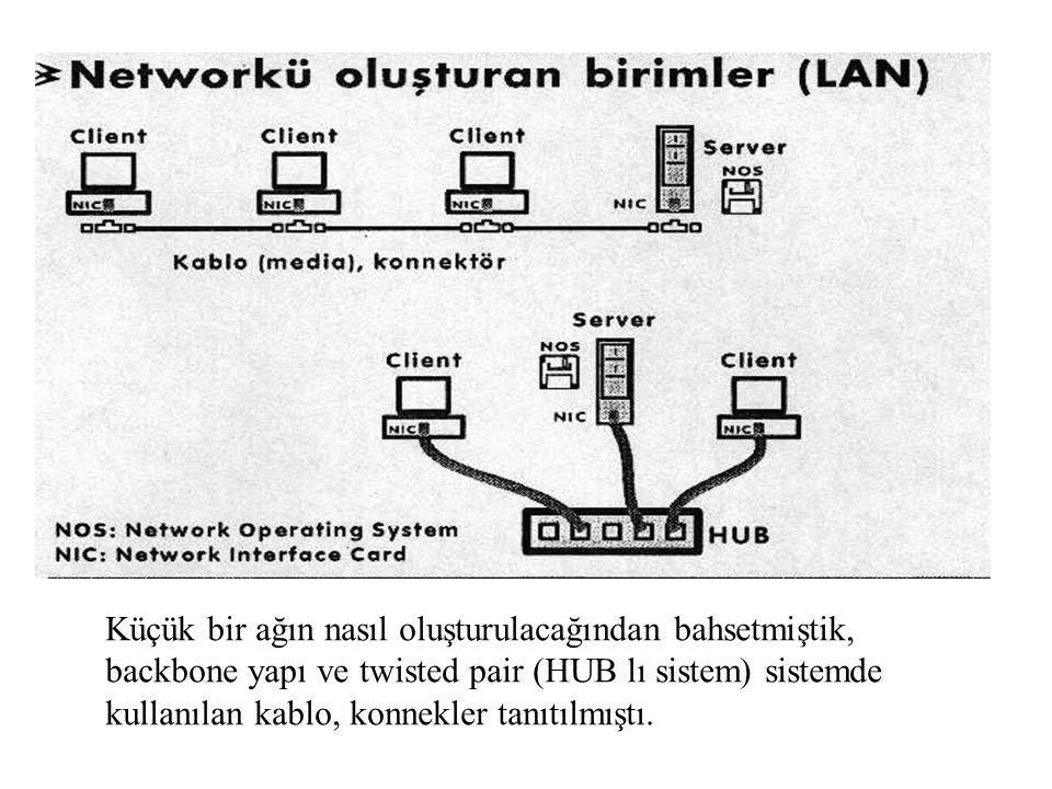 Küçük bir ağın nasıl oluşturulacağından bahsetmiştik, backbone yapı ve twisted pair (HUB lı sistem) sistemde kullanılan kablo, konnekler tanıtılmıştı.