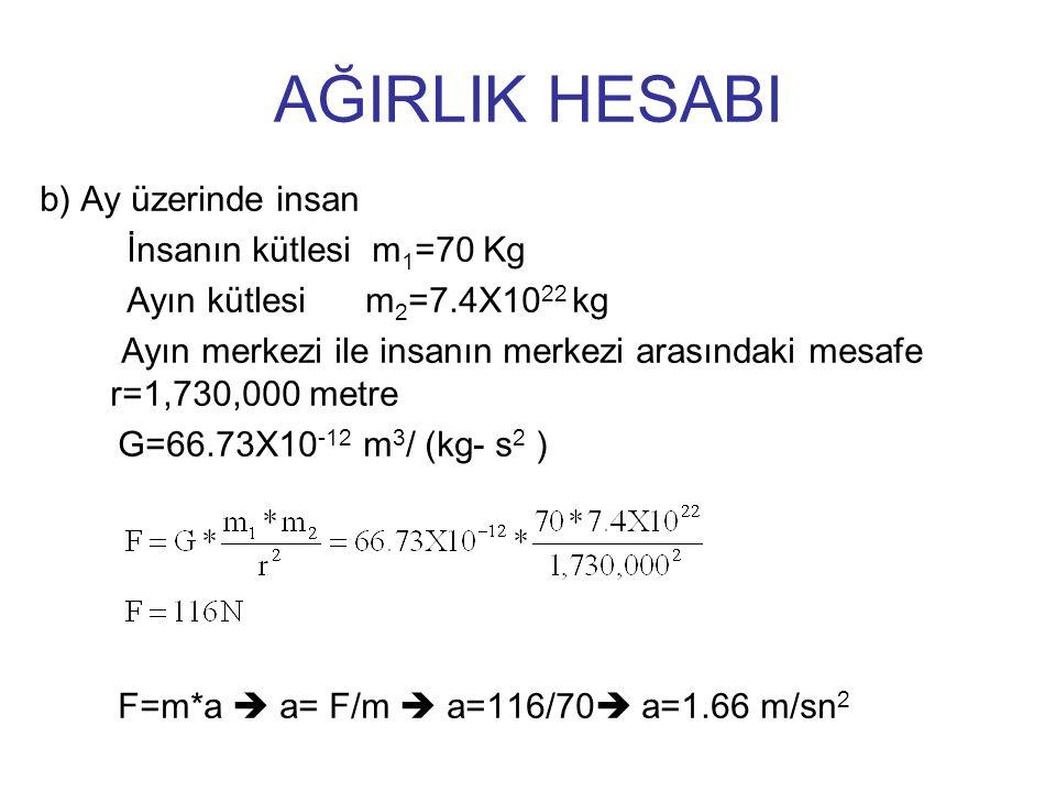 AĞIRLIK HESABI b) Ay üzerinde insan İnsanın kütlesi m 1 =70 Kg Ayın kütlesi m 2 =7.4X10 22 kg Ayın merkezi ile insanın merkezi arasındaki mesafe r=1,7