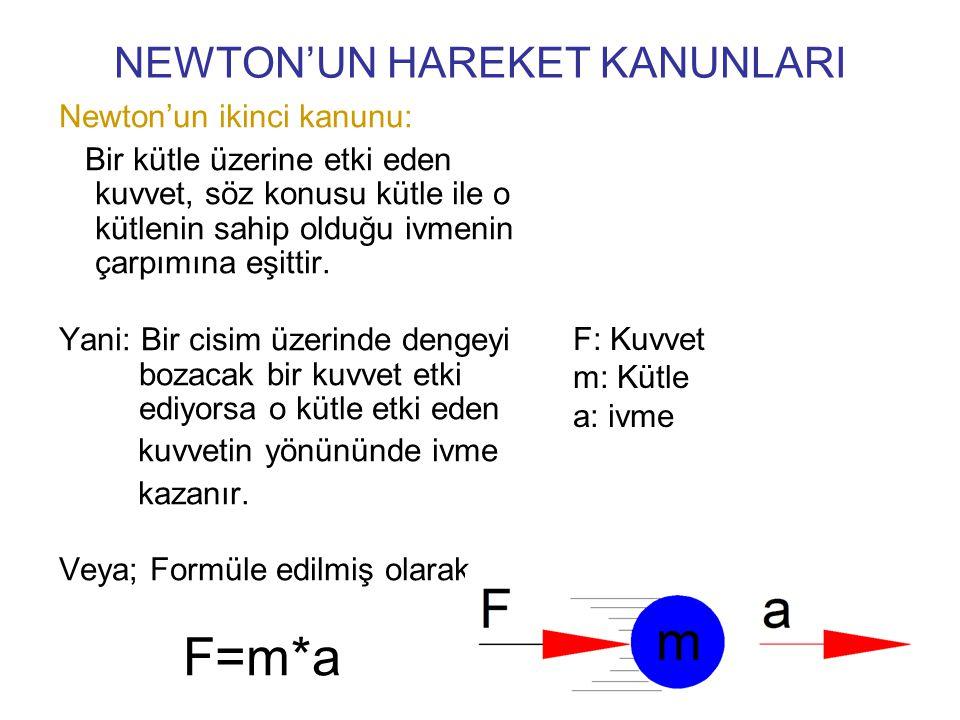 NEWTON'UN HAREKET KANUNLARI Newton'un ikinci kanunu: Bir kütle üzerine etki eden kuvvet, söz konusu kütle ile o kütlenin sahip olduğu ivmenin çarpımın
