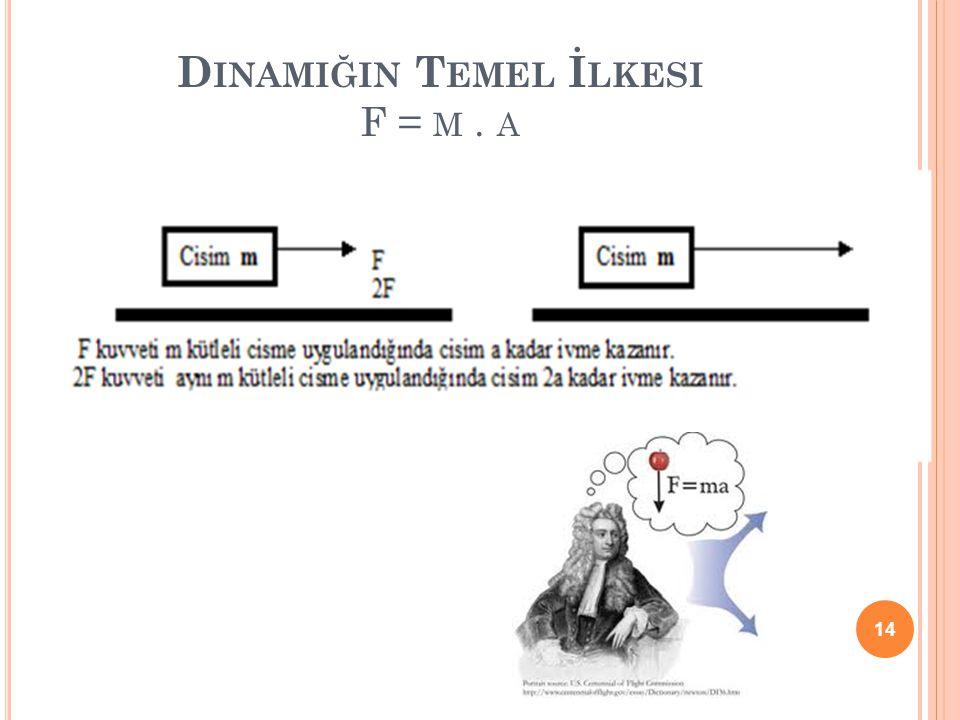 D INAMIĞIN T EMEL İ LKESI F = M. A 14