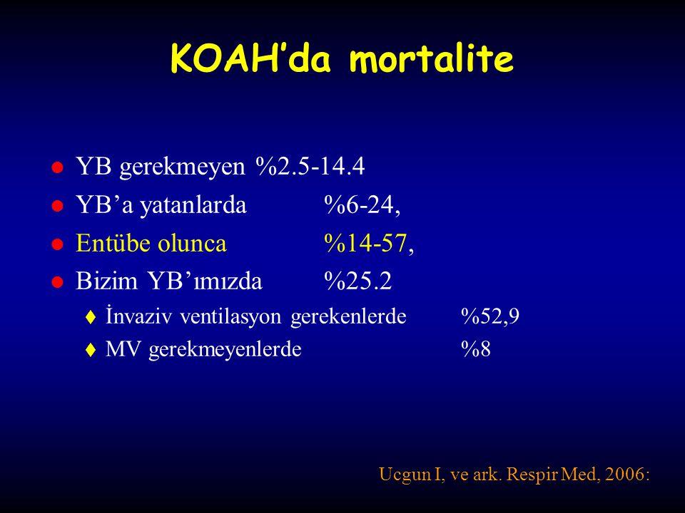 Meta-analiz (n=8) KOAH, PaCO 2 >45 mmHg NPPV sonucunda  Mortalite azalır (RR 0.41; 95% CI 0.26, 0.64),  ETI azalır (RR 0.42; 95%CI 0.31, 0.59) İlk bir saat içindeki iyileşme  pH (WMD 0.03; 95%CI 0.02, 0.04),  PaCO 2 (WMD -3 mmHg; 95%CI -0.78-0.03),  RR (WMD –3.08 bpm; 95%CI –4.26, -1.89).