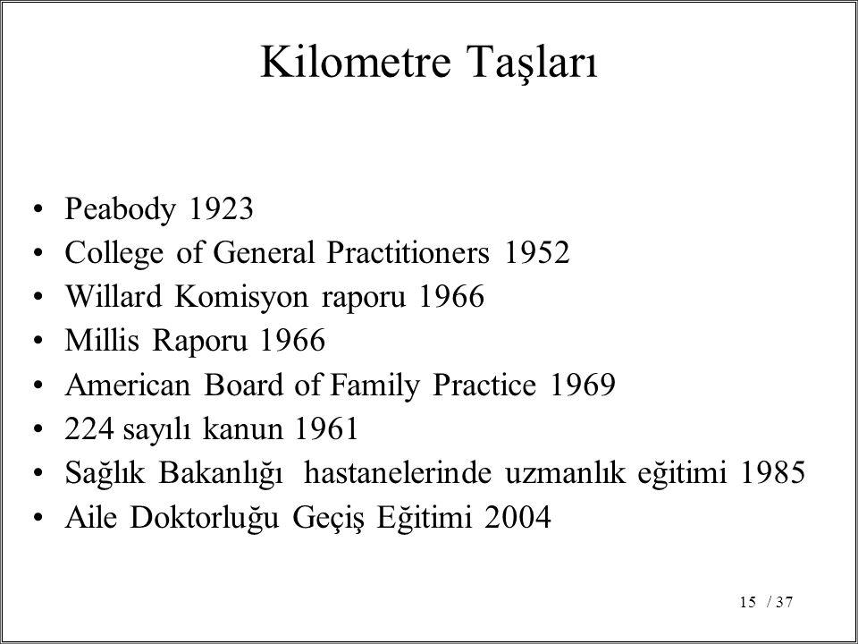 / 3715 Kilometre Taşları Peabody 1923 College of General Practitioners 1952 Willard Komisyon raporu 1966 Millis Raporu 1966 American Board of Family P