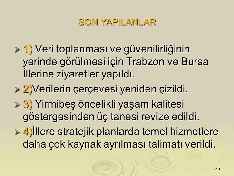 25 SON YAPILANLAR  1) Veri toplanması ve güvenilirliğinin yerinde görülmesi için Trabzon ve Bursa İllerine ziyaretler yapıldı.  2)Verilerin çerçeves