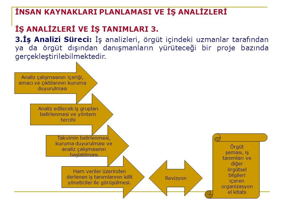 İNSAN KAYNAKLARI PLANLAMASI VE İŞ ANALİZLERİ İŞ ANALİZLERİ VE İŞ TANIMLARI 3.