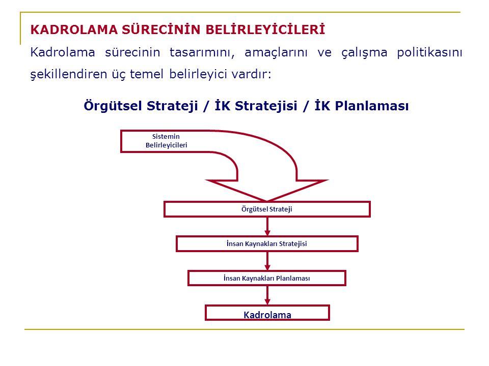 Örgütsel Strateji İnsan Kaynakları Stratejisi İnsan Kaynakları Planlaması Kadrolama Sistemin Belirleyicileri KADROLAMA SÜRECİNİN BELİRLEYİCİLERİ Kadrolama sürecinin tasarımını, amaçlarını ve çalışma politikasını şekillendiren üç temel belirleyici vardır: Örgütsel Strateji / İK Stratejisi / İK Planlaması