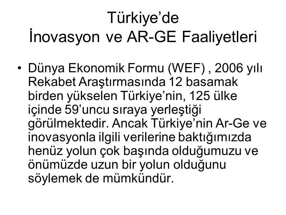 Türkiye'de İnovasyon ve AR-GE Faaliyetleri Dünya Ekonomik Formu (WEF), 2006 yılı Rekabet Araştırmasında 12 basamak birden yükselen Türkiye'nin, 125 ül