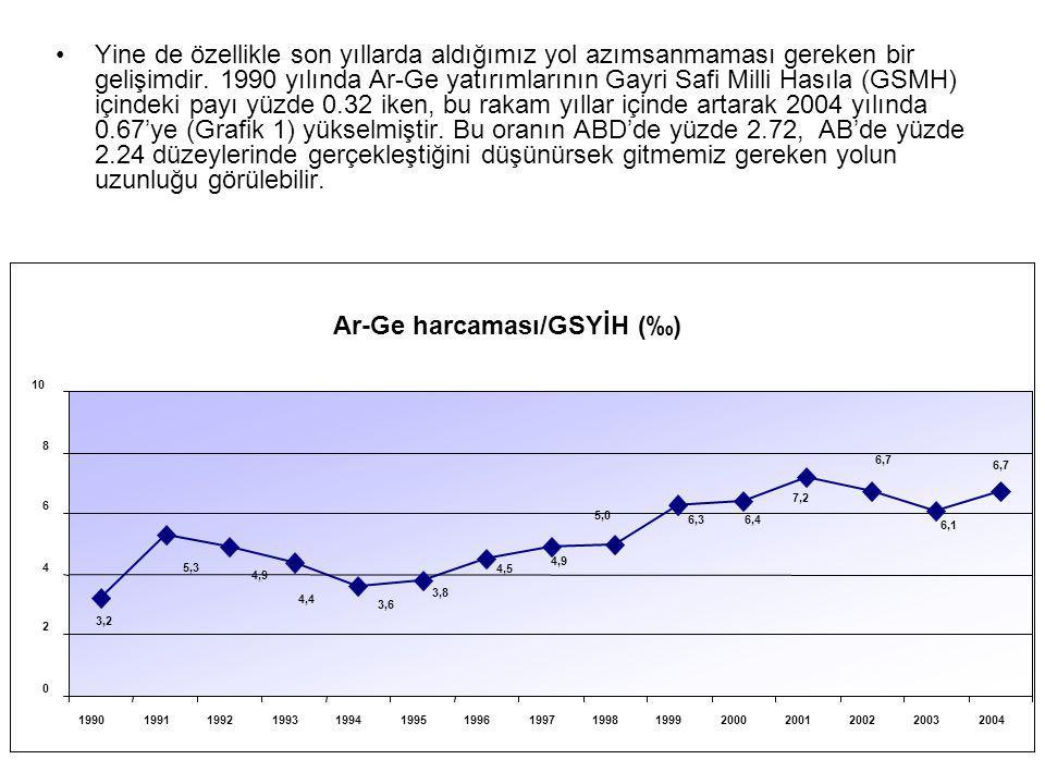 Yine de özellikle son yıllarda aldığımız yol azımsanmaması gereken bir gelişimdir. 1990 yılında Ar-Ge yatırımlarının Gayri Safi Milli Hasıla (GSMH) iç