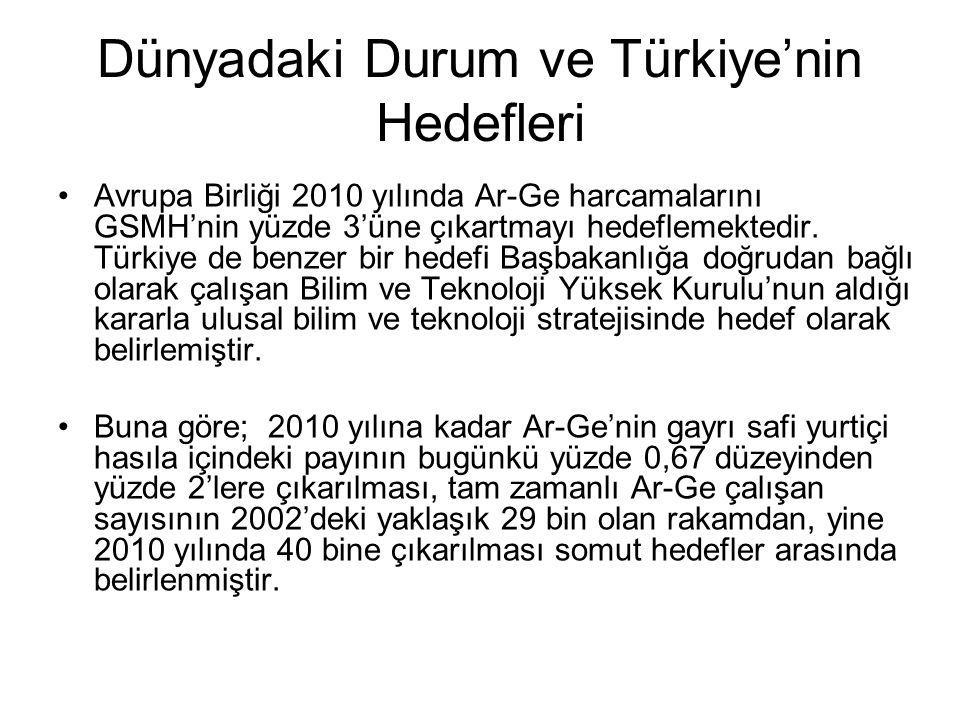 Dünyadaki Durum ve Türkiye'nin Hedefleri Avrupa Birliği 2010 yılında Ar-Ge harcamalarını GSMH'nin yüzde 3'üne çıkartmayı hedeflemektedir. Türkiye de b