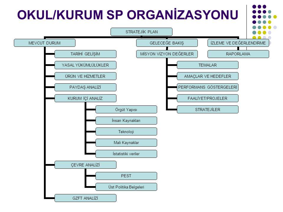 OKUL/KURUM SP B.