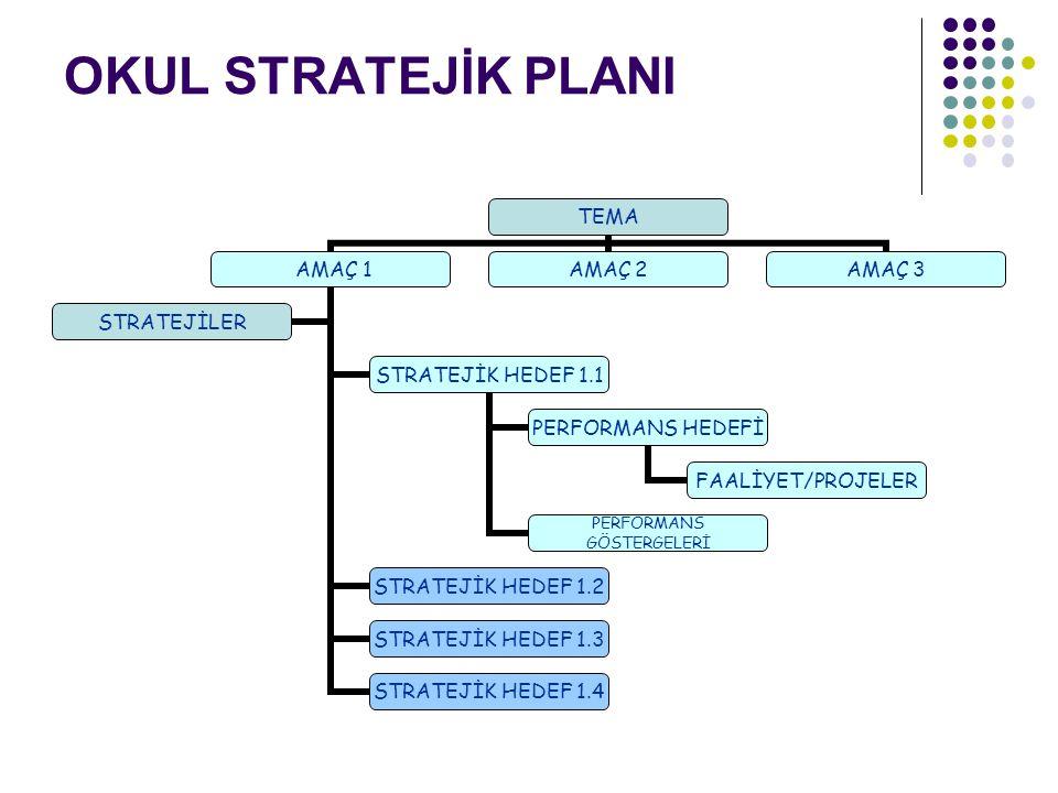 Planlı Yönetim Okulun planlı bir şeklide yönetilmesi gereklidir.