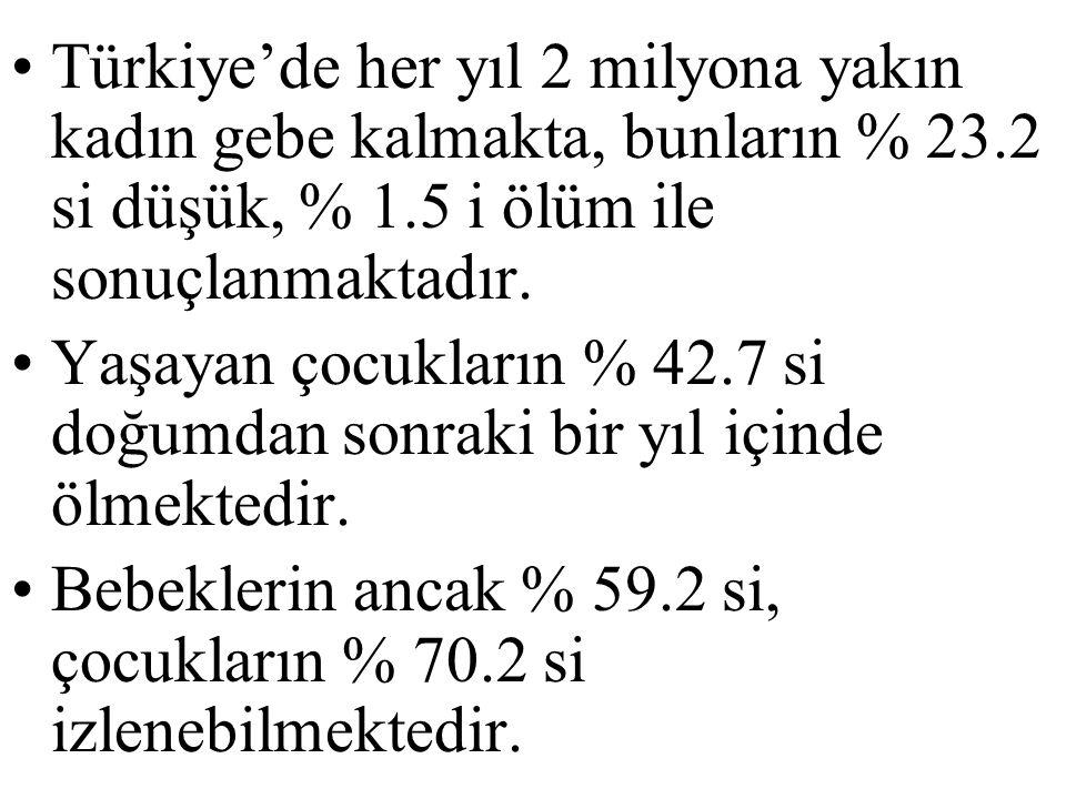 Türkiye'de her yıl 2 milyona yakın kadın gebe kalmakta, bunların % 23.2 si düşük, % 1.5 i ölüm ile sonuçlanmaktadır.