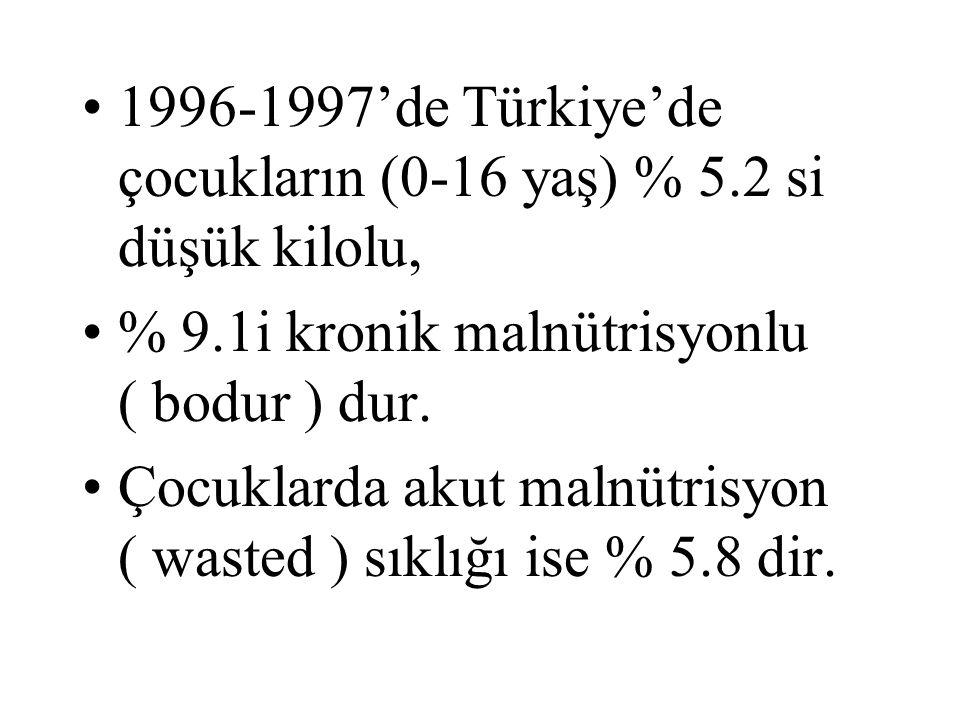 1996-1997'de Türkiye'de çocukların (0-16 yaş) % 5.2 si düşük kilolu, % 9.1i kronik malnütrisyonlu ( bodur ) dur.