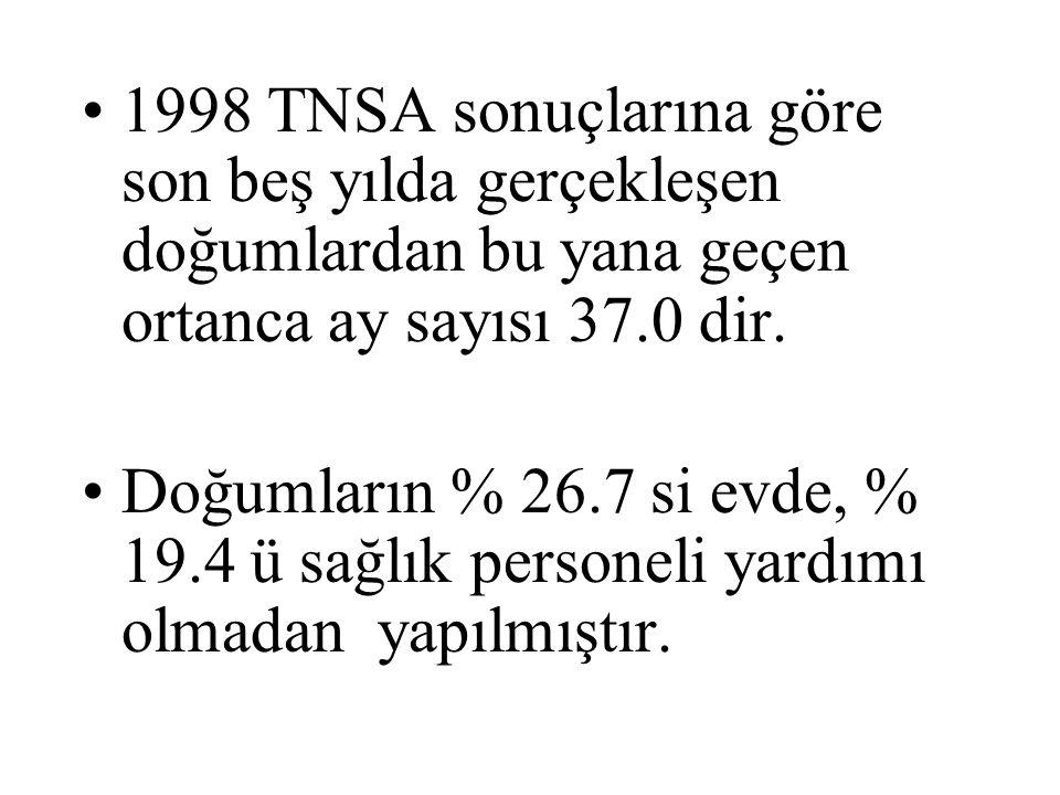 10-Köroğlu E ( Proje Yöneticisi ), Ro-CODEC Çocuklarda Kronik Hastalıkların Sıklığı Tarama Çalışması 1996-1997.