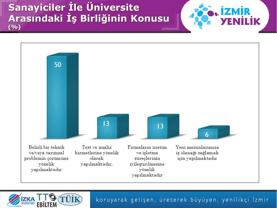 Asıl başlık stili için tıklatın Sanayiciler İle Üniversite Arasındaki İş Birliğinin Konusu (%)