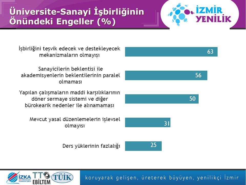Asıl başlık stili için tıklatın Üniversite-Sanayi İşbirliğinin Önündeki Engeller (%)