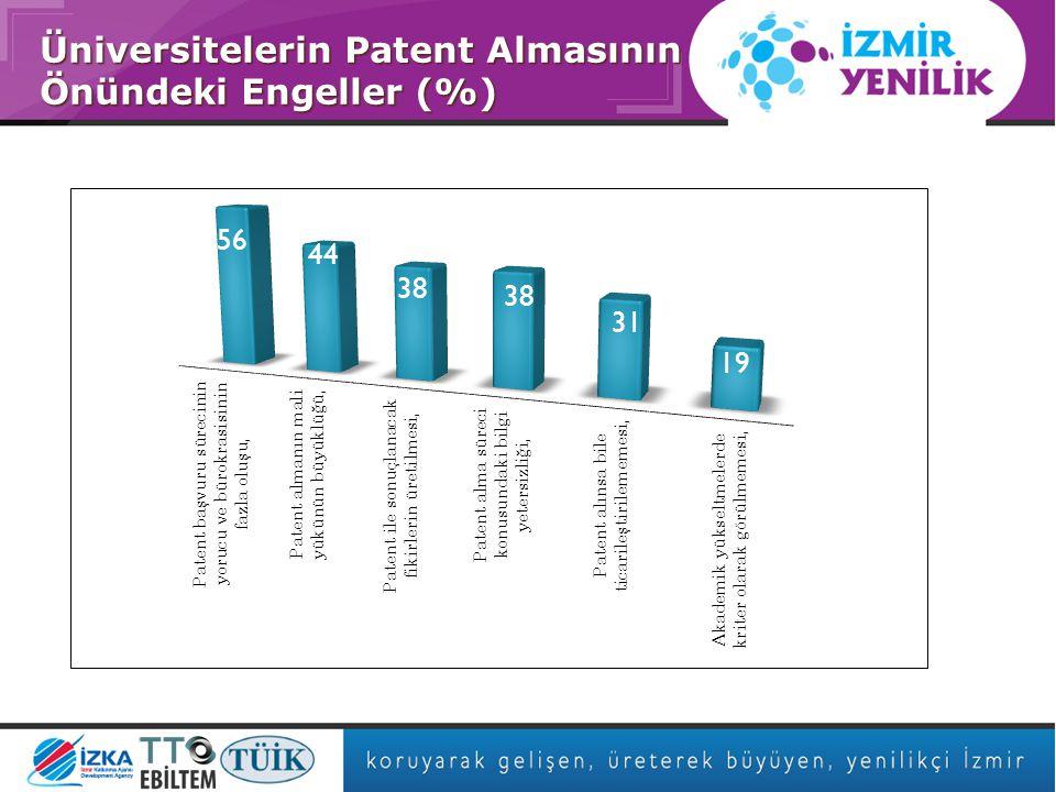 Asıl başlık stili için tıklatın Üniversitelerin Patent Almasının Önündeki Engeller (%)