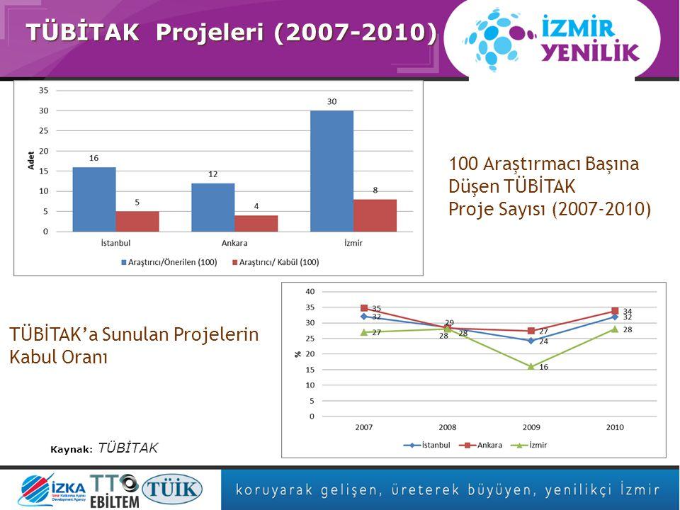 Asıl başlık stili için tıklatın TÜBİTAK Projeleri (2007-2010) Kaynak: TÜBİTAK 100 Araştırmacı Başına Düşen TÜBİTAK Proje Sayısı (2007-2010) TÜBİTAK'a Sunulan Projelerin Kabul Oranı