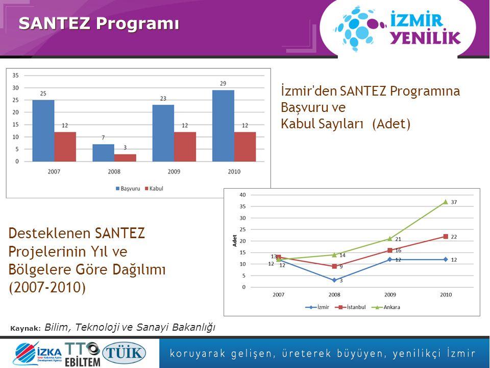 Asıl başlık stili için tıklatın SANTEZ Programı Kaynak: Bilim, Teknoloji ve Sanayi Bakanlığı İzmir den SANTEZ Programına Başvuru ve Kabul Sayıları (Adet) Desteklenen SANTEZ Projelerinin Yıl ve Bölgelere Göre Dağılımı (2007-2010)