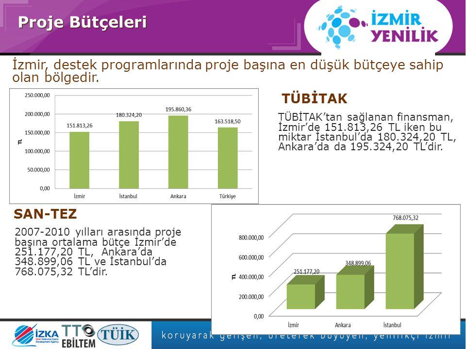 Asıl başlık stili için tıklatın Proje Bütçeleri TÜBİTAK'tan sağlanan finansman, İzmir'de 151.813,26 TL iken bu miktar İstanbul'da 180.324,20 TL, Ankara'da da 195.324,20 TL'dir.
