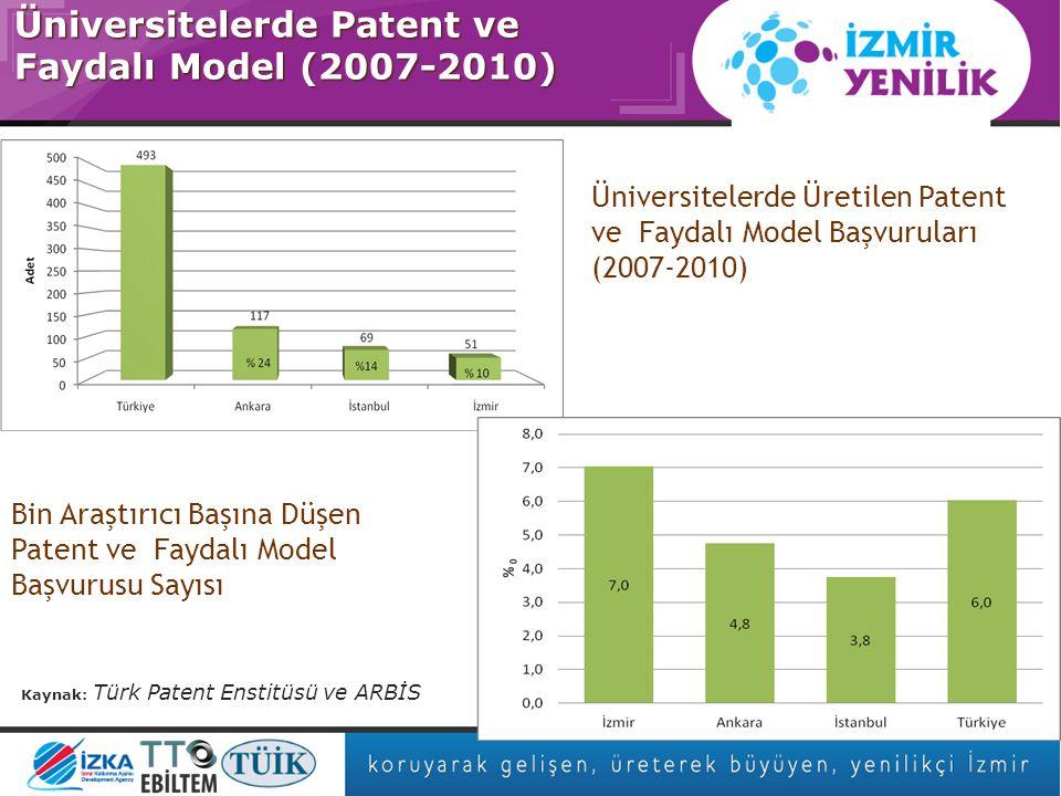 Asıl başlık stili için tıklatın Firmalar Bazında İzmir'de TEYDEB Başvuru Yüzdeleri (2007-2010) TÜBİTAK-TEYDEB Destekleri (2007-2010) TÜBİTAK-TEYDEB Projeleri (2007-2010)