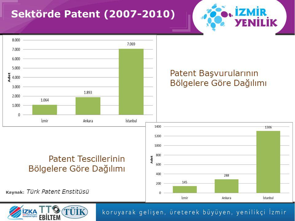 Asıl başlık stili için tıklatın Sektörde Patent (2007-2010) Kaynak: Türk Patent Enstitüsü Patent Başvurularının Bölgelere Göre Dağılımı Patent Tescillerinin Bölgelere Göre Dağılımı
