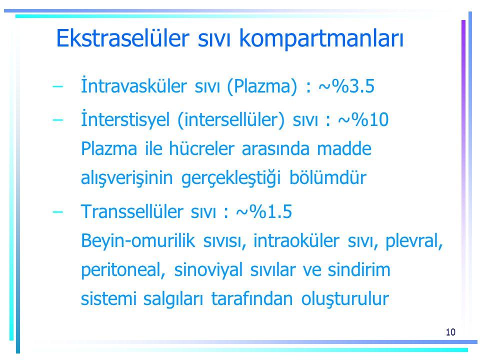 10 Ekstraselüler sıvı kompartmanları –İntravasküler sıvı (Plazma) : ~%3.5 –İnterstisyel (intersellüler) sıvı : ~%10 Plazma ile hücreler arasında madde alışverişinin gerçekleştiği bölümdür –Transsellüler sıvı : ~%1.5 Beyin-omurilik sıvısı, intraoküler sıvı, plevral, peritoneal, sinoviyal sıvılar ve sindirim sistemi salgıları tarafından oluşturulur