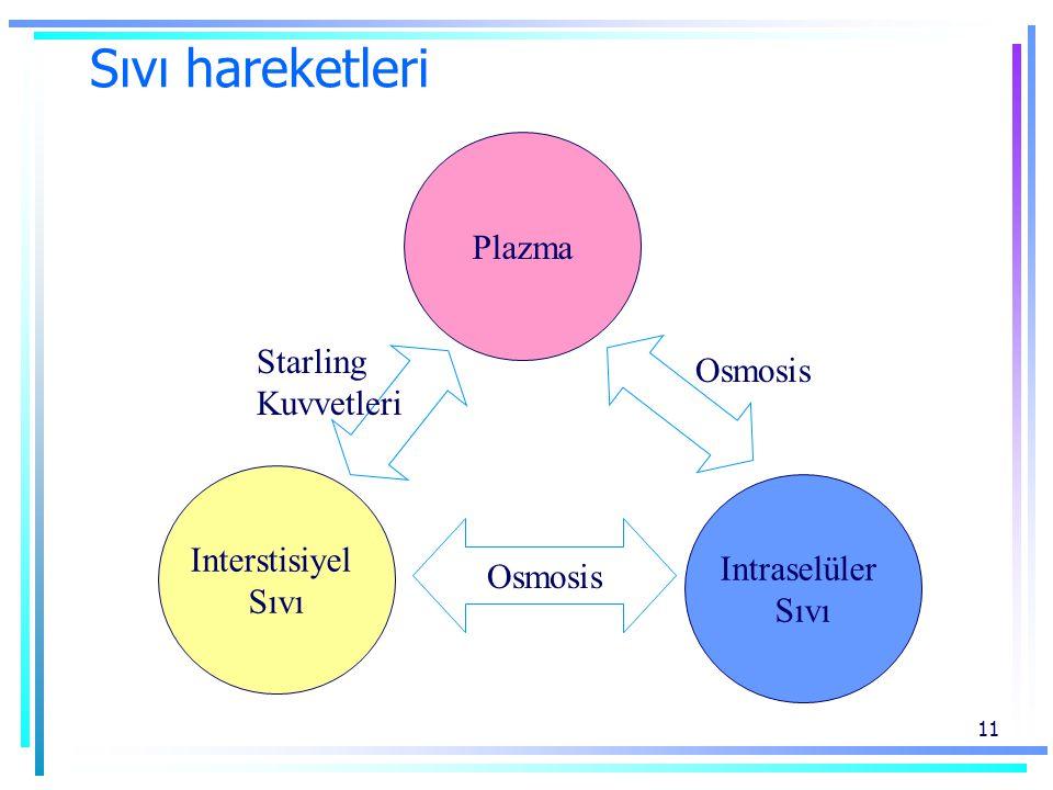 11 Sıvı hareketleri Plazma Interstisiyel Sıvı Intraselüler Sıvı Osmosis Starling Kuvvetleri Osmosis