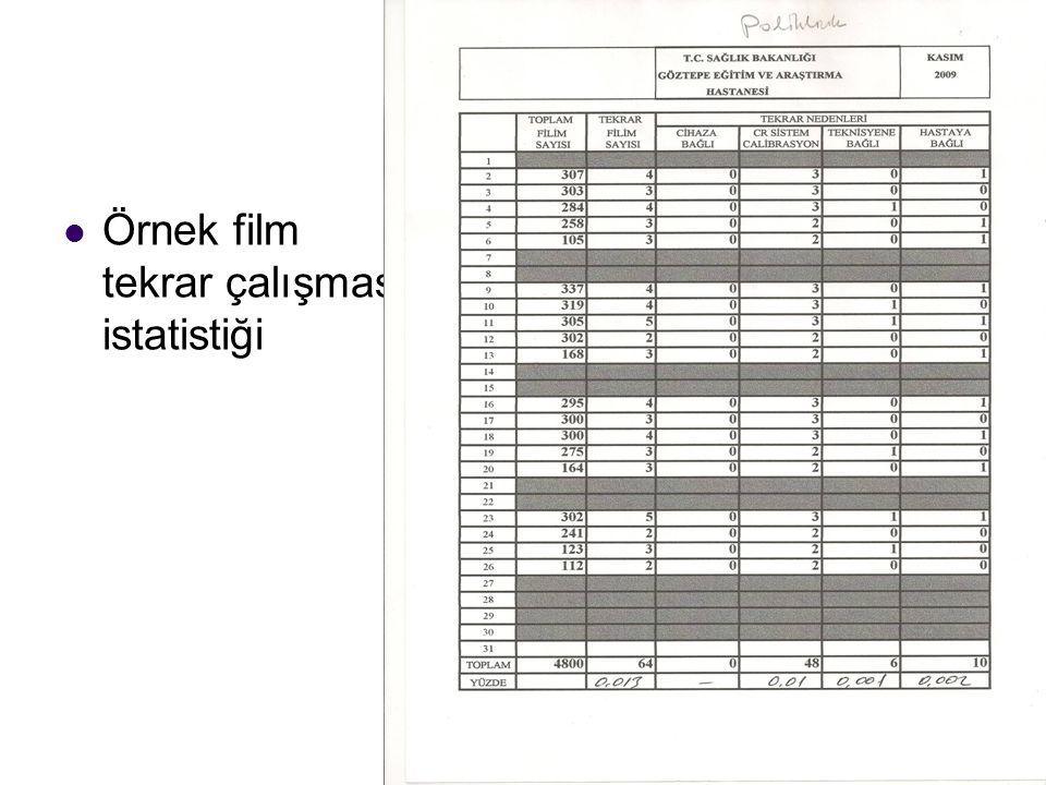 Örnek film tekrar çalışması istatistiği
