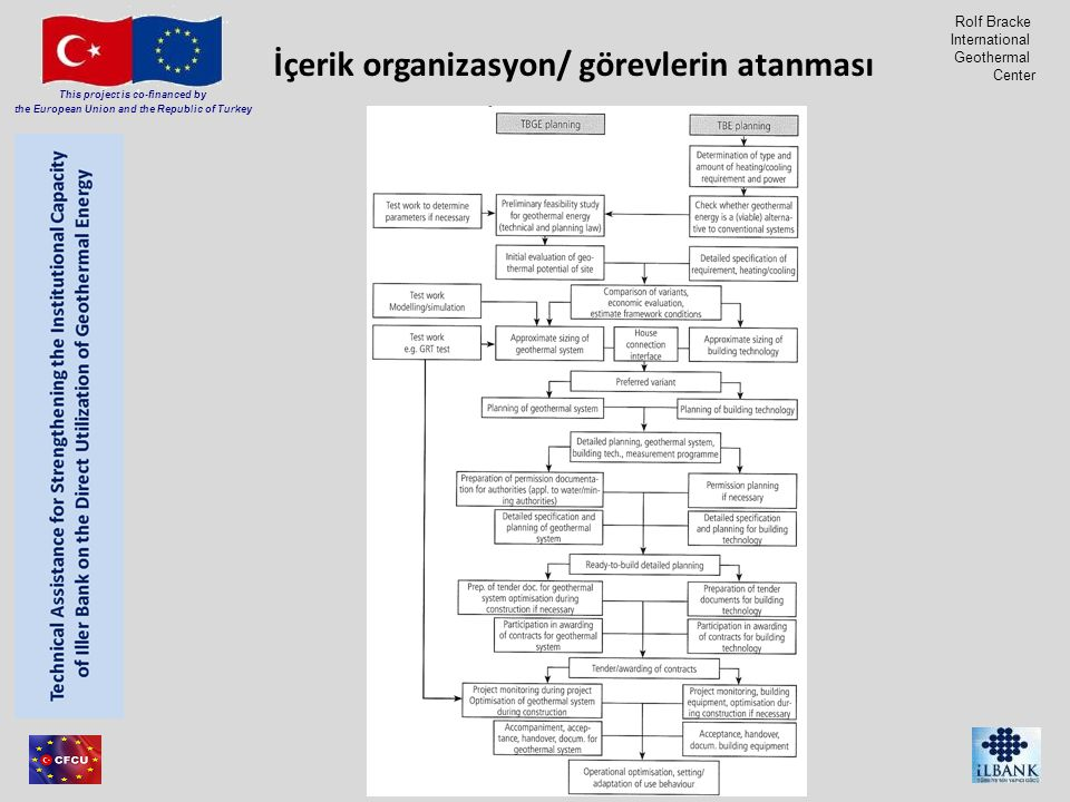 Member of Consortium This project is co-financed by the European Union and the Republic of Turkey Rolf Bracke International Geothermal Center Content organisation / assignment of tasks TBGE planlamaTBE planlama
