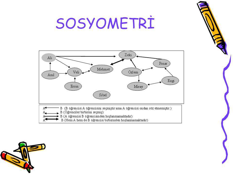 SOSYOMETRİ