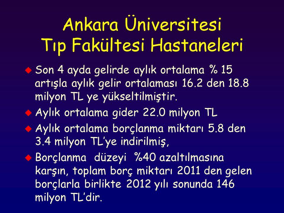 Ankara Üniversitesi Tıp Fakültesi Hastaneleri u Son 4 ayda gelirde aylık ortalama % 15 artışla aylık gelir ortalaması 16.2 den 18.8 milyon TL ye yükse