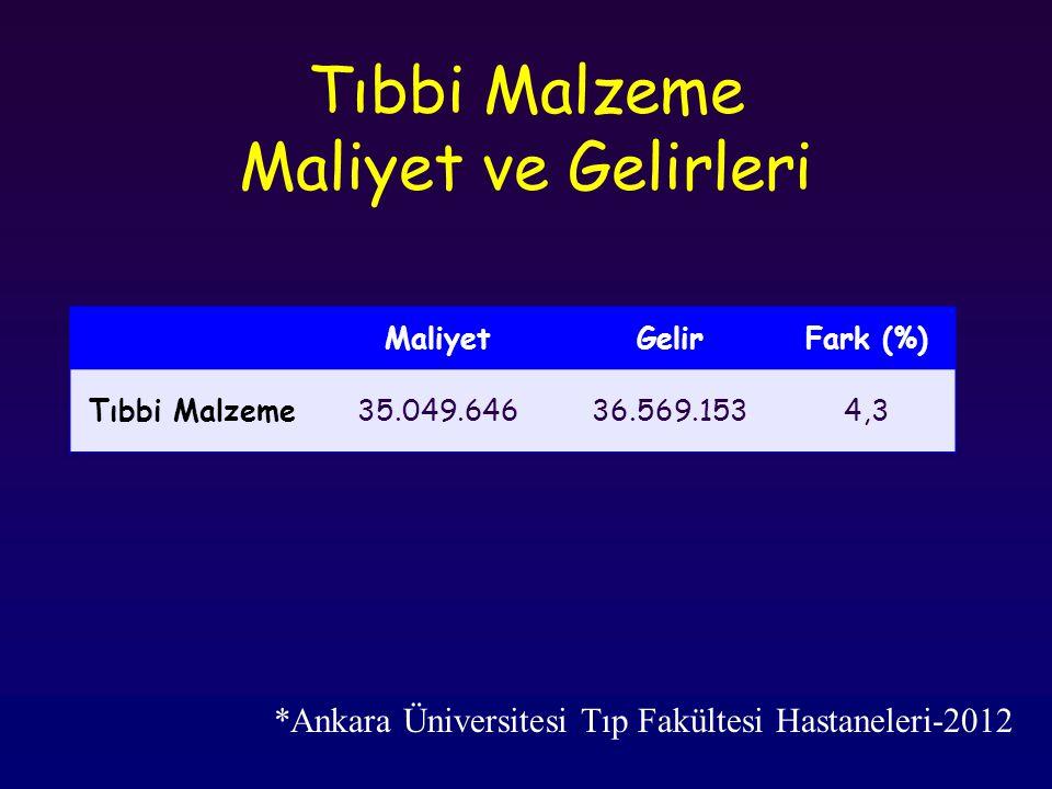 Tıbbi Malzeme Maliyet ve Gelirleri MaliyetGelirFark (%) Tıbbi Malzeme35.049.64636.569.1534,3 *Ankara Üniversitesi Tıp Fakültesi Hastaneleri-2012