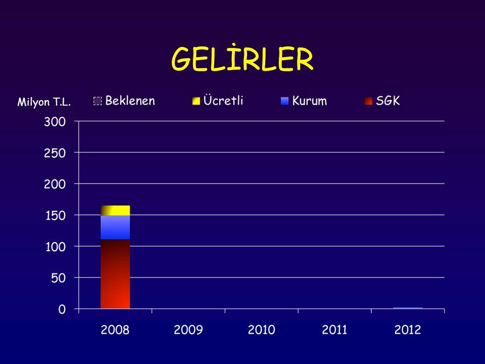 GELİRLER % 14 Milyon T.L.